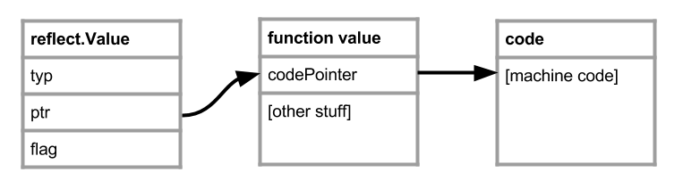 Function pointer layout